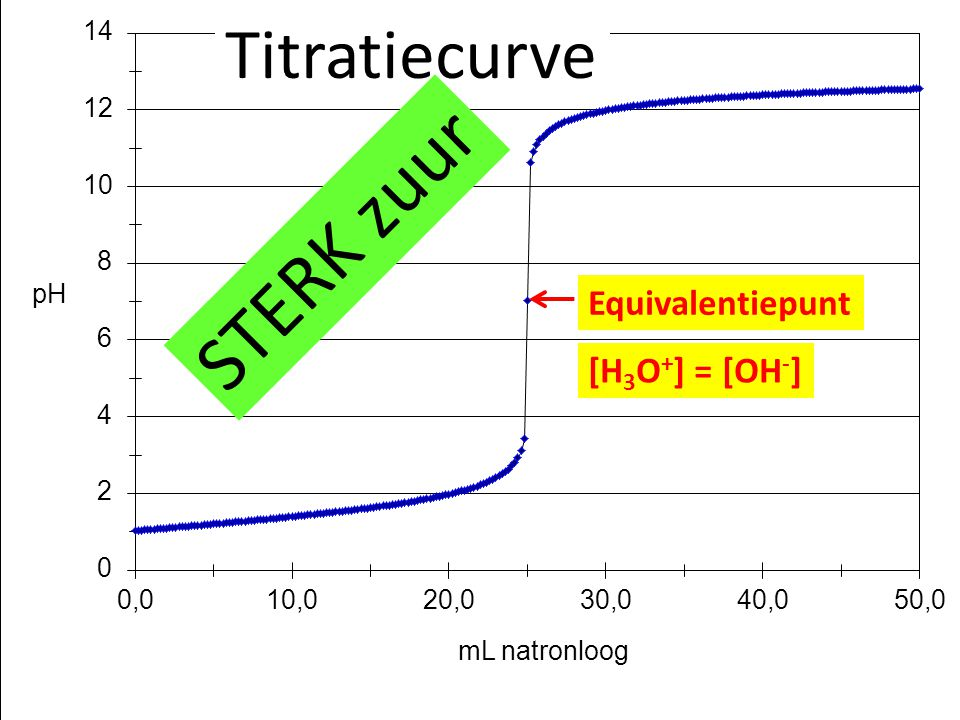 Titratiecurve STERK zuur Equivalentiepunt [H3O+] = [OH-]
